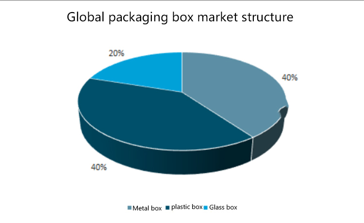 Global Packaging Box Market Structure Table