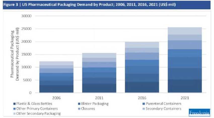 Pharmaceutical packaging metal box industry dat