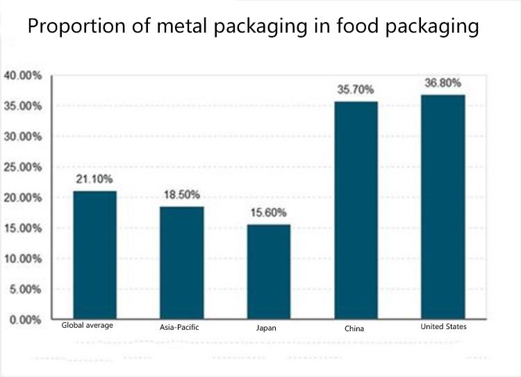 Proportion of metal packaging in food packaging