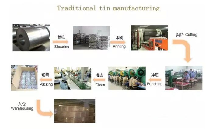 Tin can factory production process